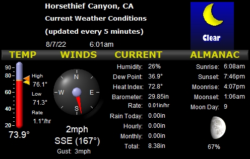 Horsethief Canyon Local Weather Conditions